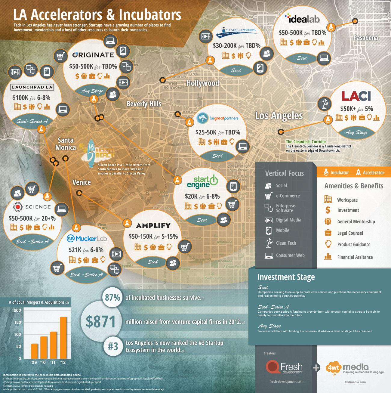 LA-Accelerators-and-Incubators.2